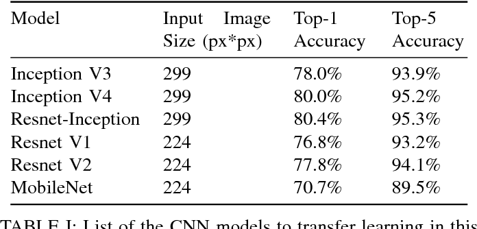 Transfer Learning for Leaf Classification with Convolutional