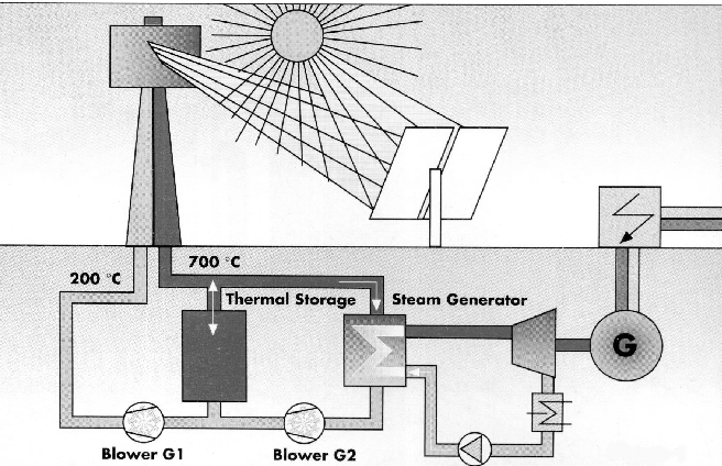 Thermal Power Station Schematic Diagram