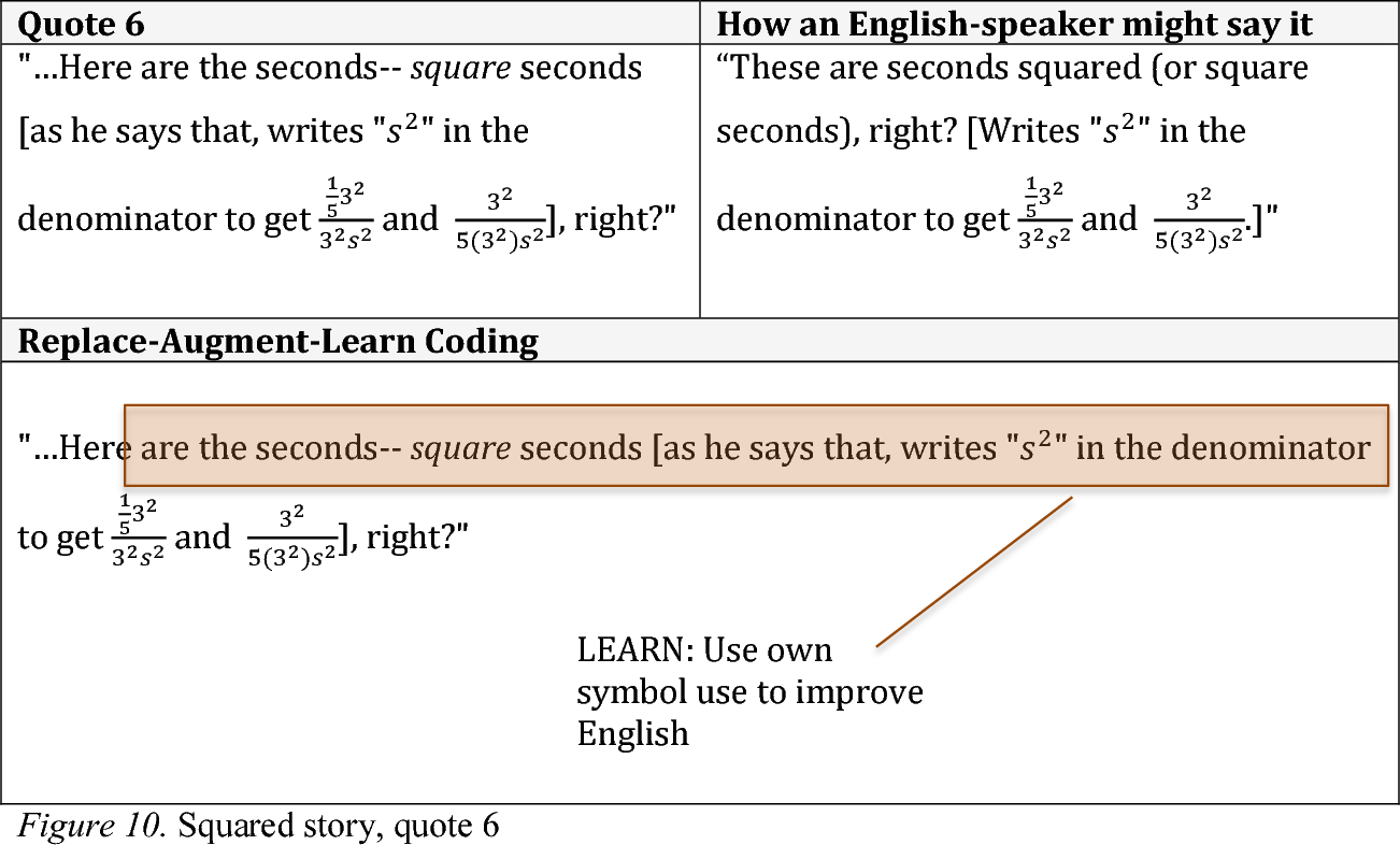10 Squared figure 10 from english learners' participation in