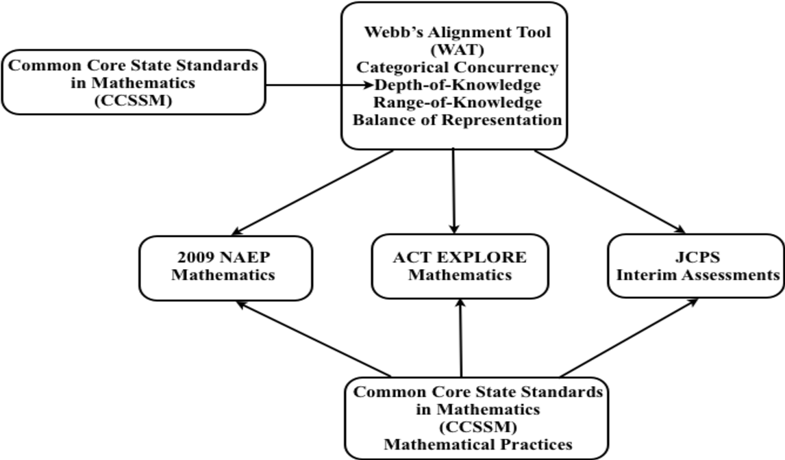 PDF] Examining alignment : national and local assessments