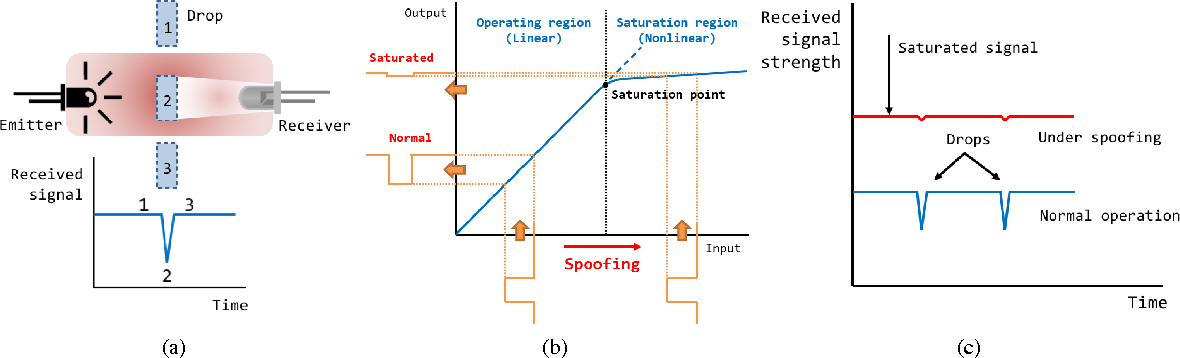 Figure 2 from This Ain't Your Dose: Sensor Spoofing Attack