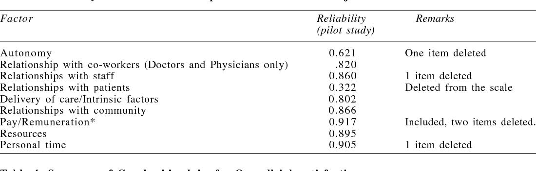 PDF] Indian Physician Job Satisfaction Scale: Development