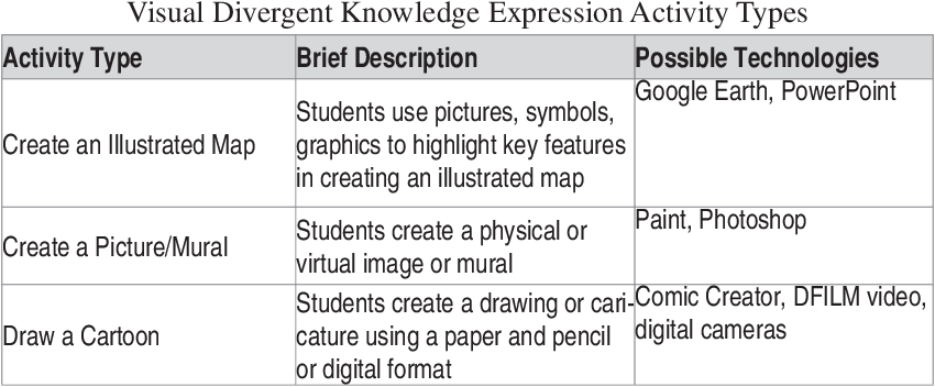 PDF] Instructional Planning Activity Types as Vehicles for