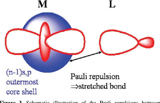 The role of radial nodes of atomic orbitals for chemical