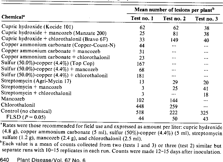 Table 1 from Effectiveness of selected chemicals in