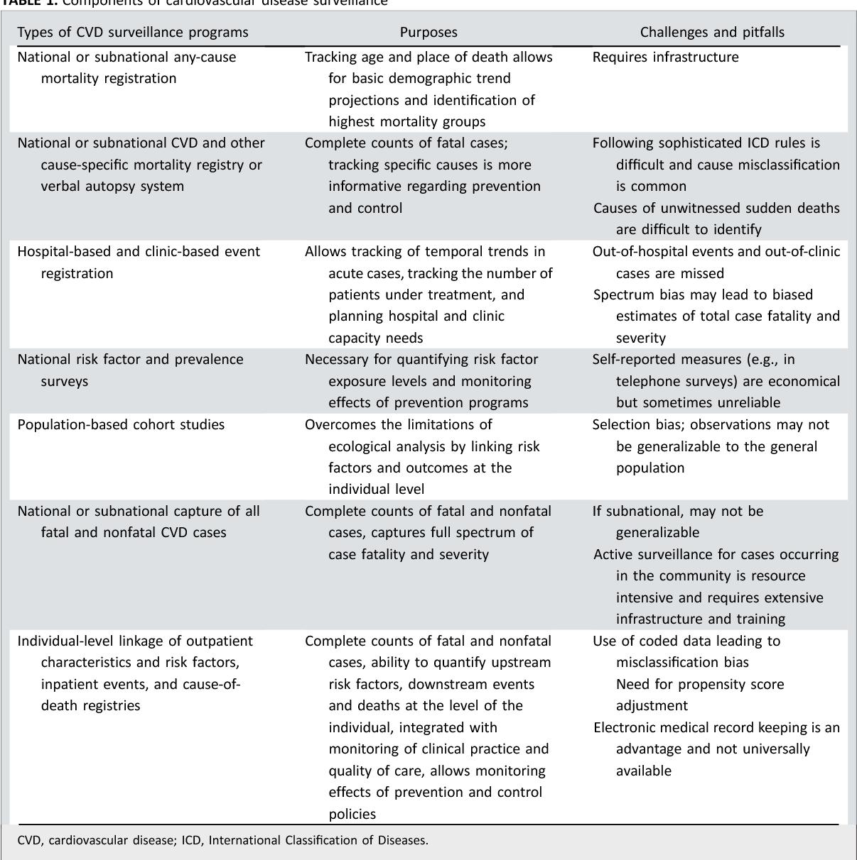 Table 1 from 1990-2010 global cardiovascular disease atlas