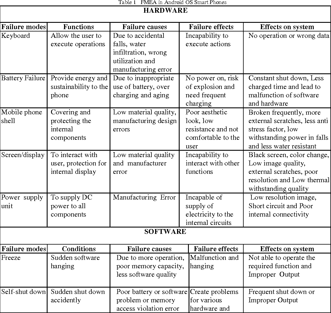 Table 1 from Analysis of Android OS Smart Phones Using