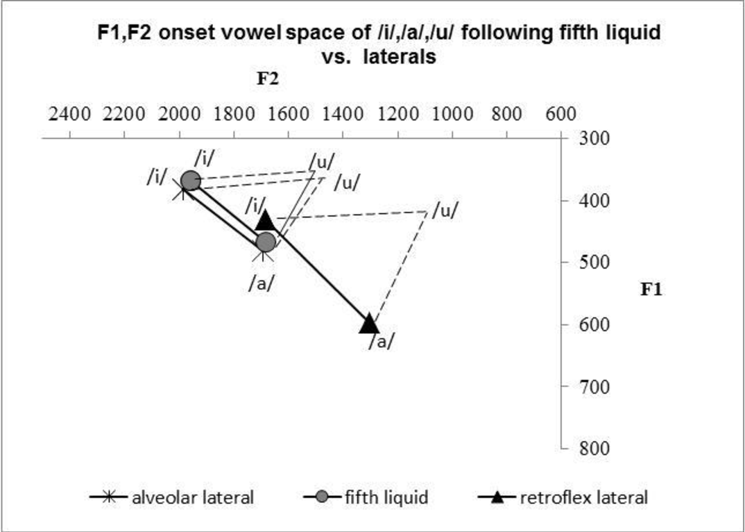 Figure 12 from The Contested Fifth Liquid in Malayalam A