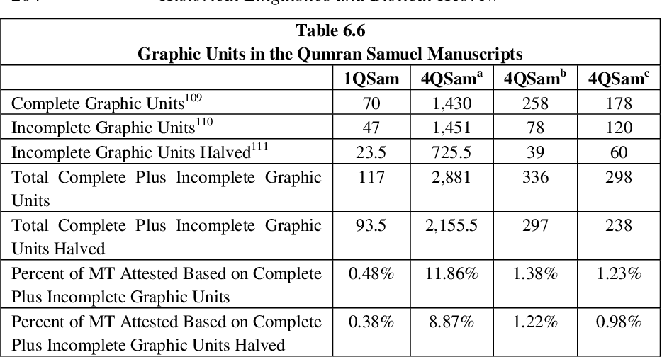 table 6.6