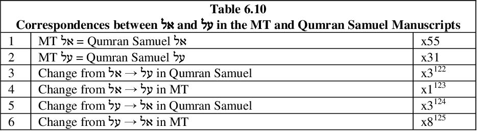 table 6.10