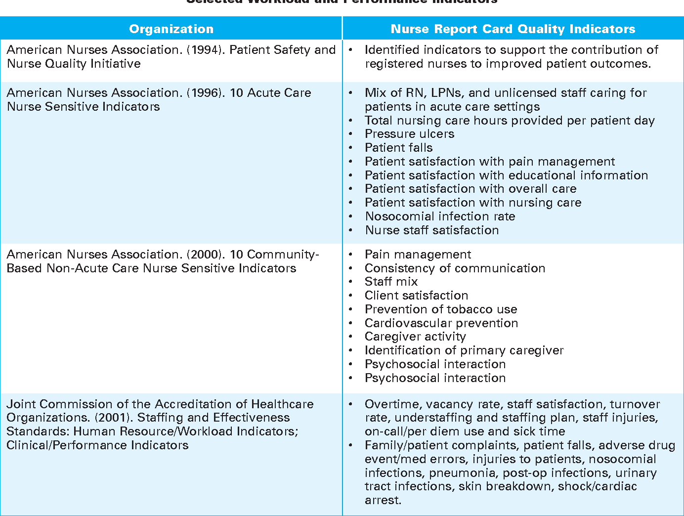 PDF] Linking nursing workload and performance indicators in