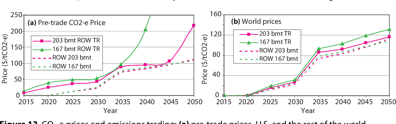 Figure 13 from Assessment of U S  Cap-and-Trade Proposals
