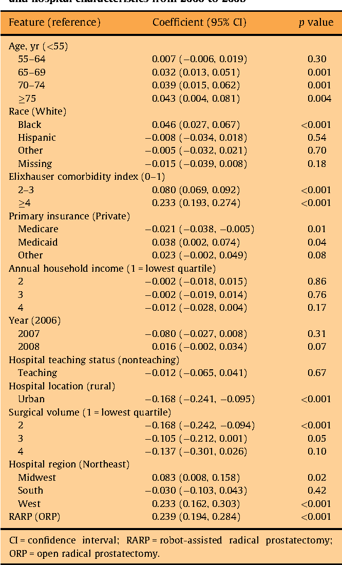 Hospitalization Costs For Radical Prostatectomy Attributable To