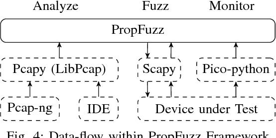 PropFuzz — An IT-security fuzzing framework for proprietary