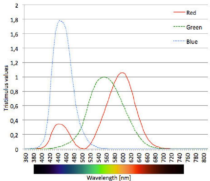 PDF] YUV vs RGB-Choosing a Color Space for Human-Machine