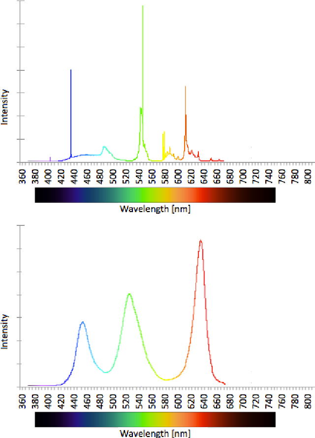 Figure 4 from YUV vs RGB-Choosing a Color Space for Human