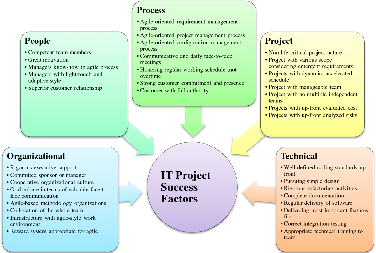 Figure 2 From A Theoretical Review On It Project Success Failure Factors And Evaluating The Associated Risks Semantic Scholar