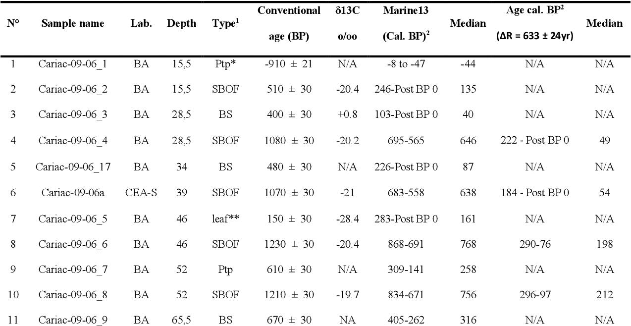 datation conventionnelle du radiocarbone