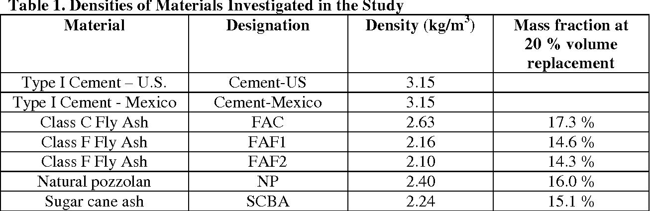 PDF] Comparison of ASTM C311 Strength Activity Index Testing