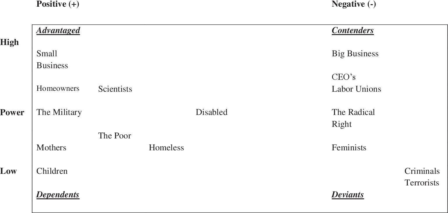 Figure 1 From A Case Study Of The United States Veterans Disability Compensation Policy Subsystem Semantic Scholar