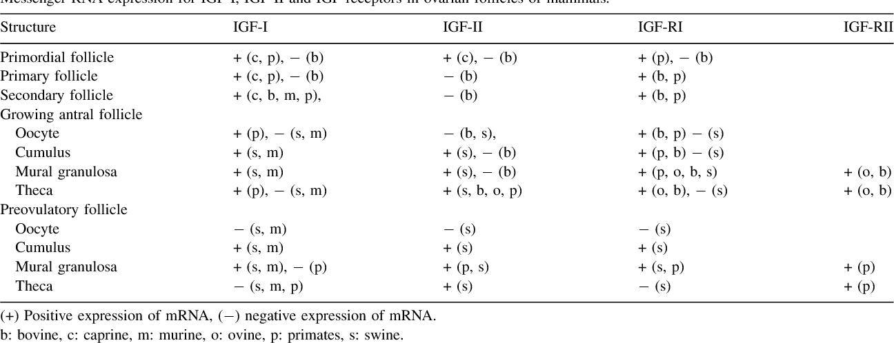 Table 3 from Involvement of growth hormone (GH) and insulin