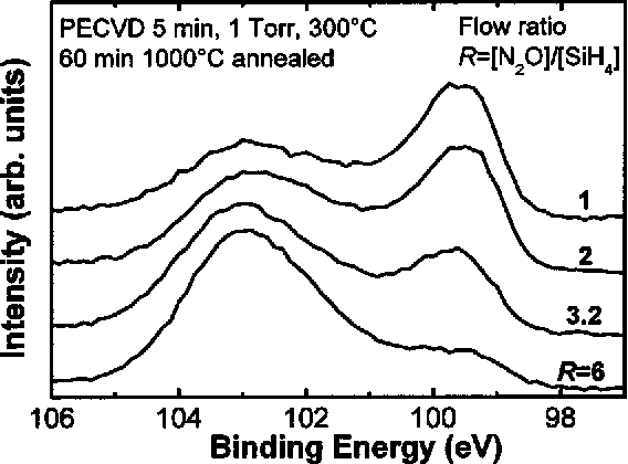 PDF] Annealing and oxidation of silicon oxide films prepared