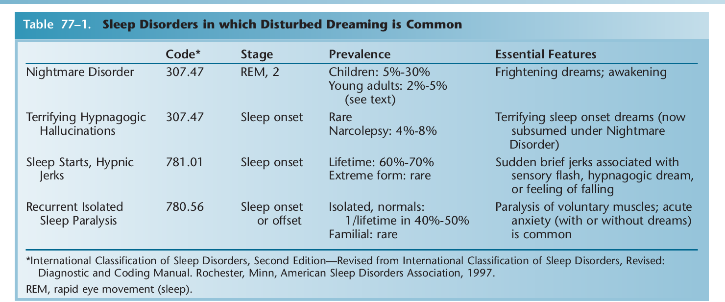 Table 77–1 from Nightmares and Other Common Dream