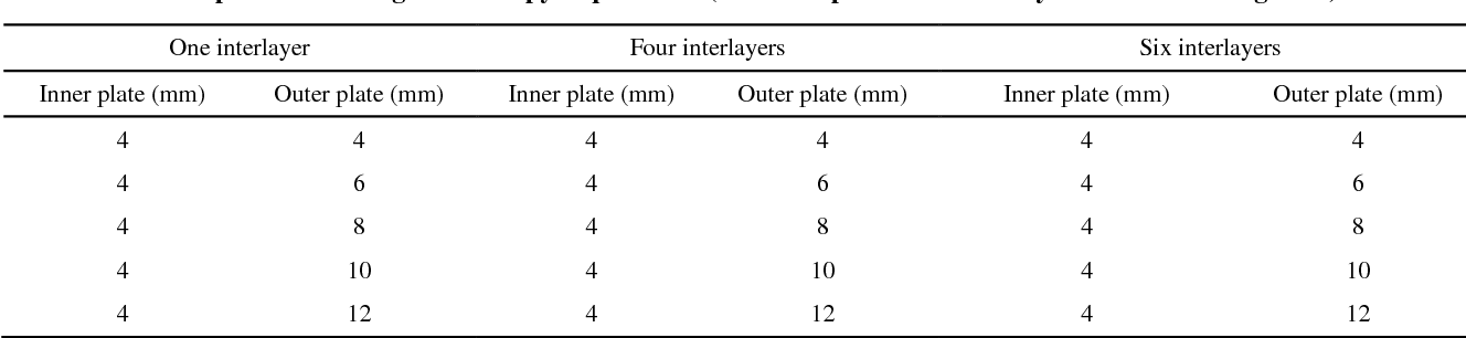 PDF] The Effect of Glass Plate Thickness and Type and