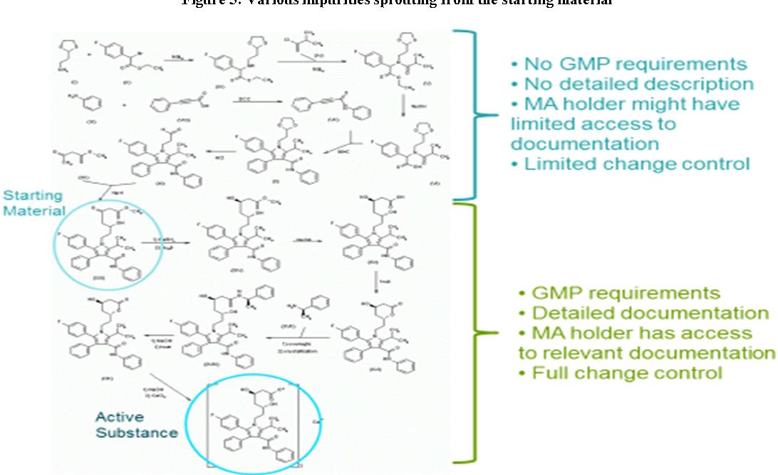 Figure 3 from Genotoxic impurities Evaluation in Active