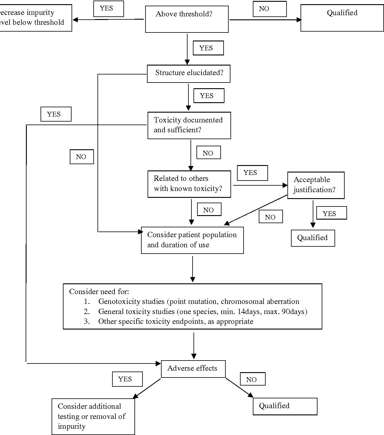 Figure 6 from Genotoxic impurities Evaluation in Active