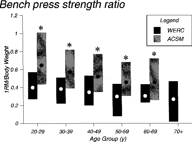 Figure 1 from Normative data for strength and flexibility of