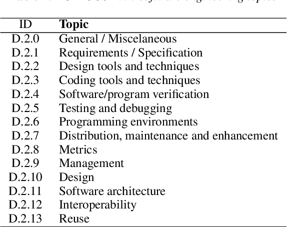 Table 1 From A Systematic Review On Software Engineering In Pervasive Games Development Semantic Scholar