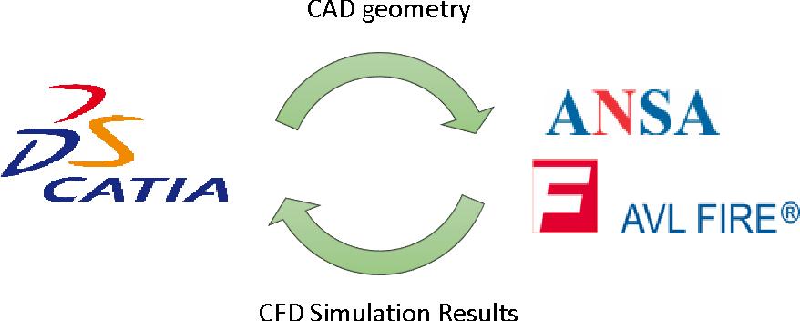 Figure 2 from Methodology development for parametric CAD