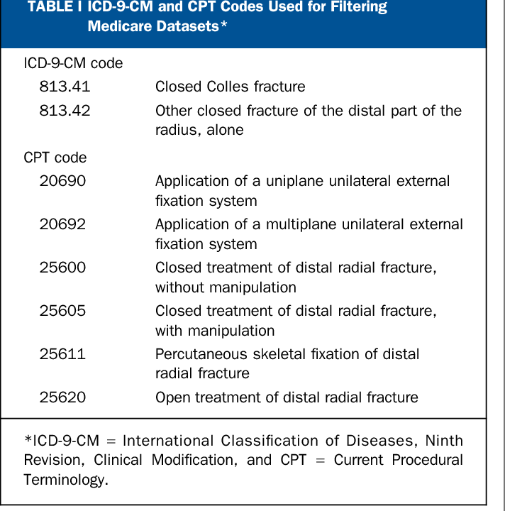 Trends in the United States in the treatment of distal