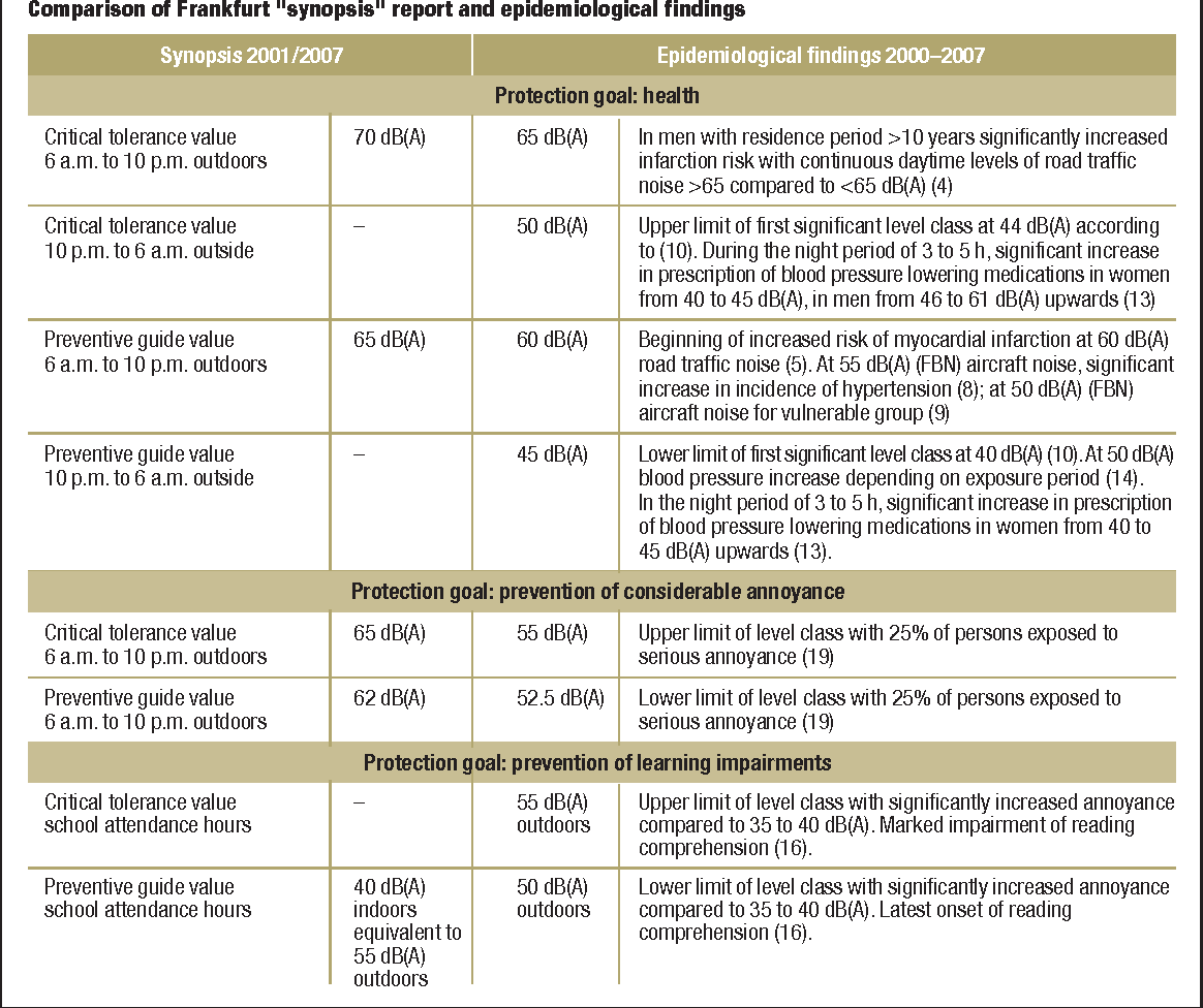 Table 3 from How loud are continuous sound levels