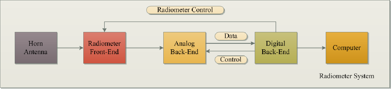 Design Fabrication And Testing Of A Data Acquisition And Control System For An Internally Calibrated Wide Band Microwave Airborne Radiometer Semantic Scholar