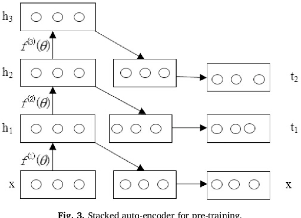 A survey on deep learning for big data - Semantic Scholar