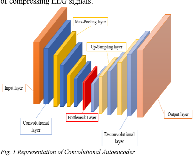 Convolutional Autoencoder Approach for EEG Compression and