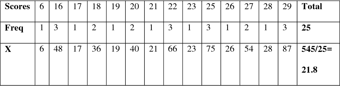 table 4.20