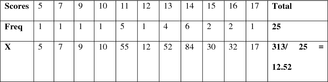 table 4.21