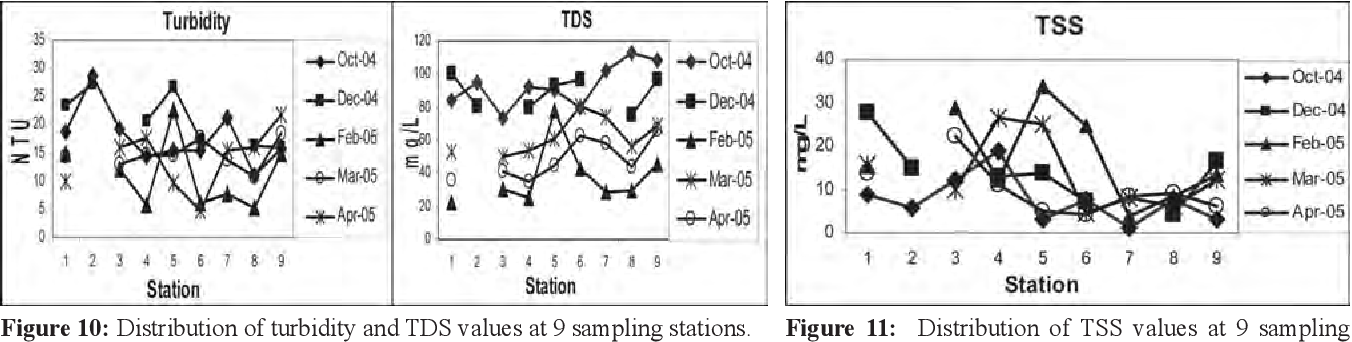Figure 10 From Flow Characteristics Of The Tasik Chini S Feeder