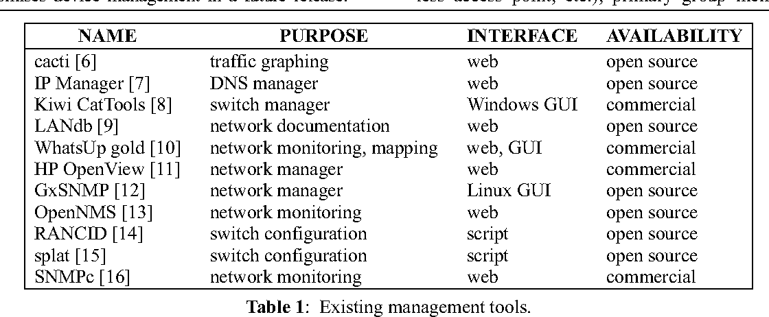 Table 1 from Open Network Administrator (ONA) - A Web-based
