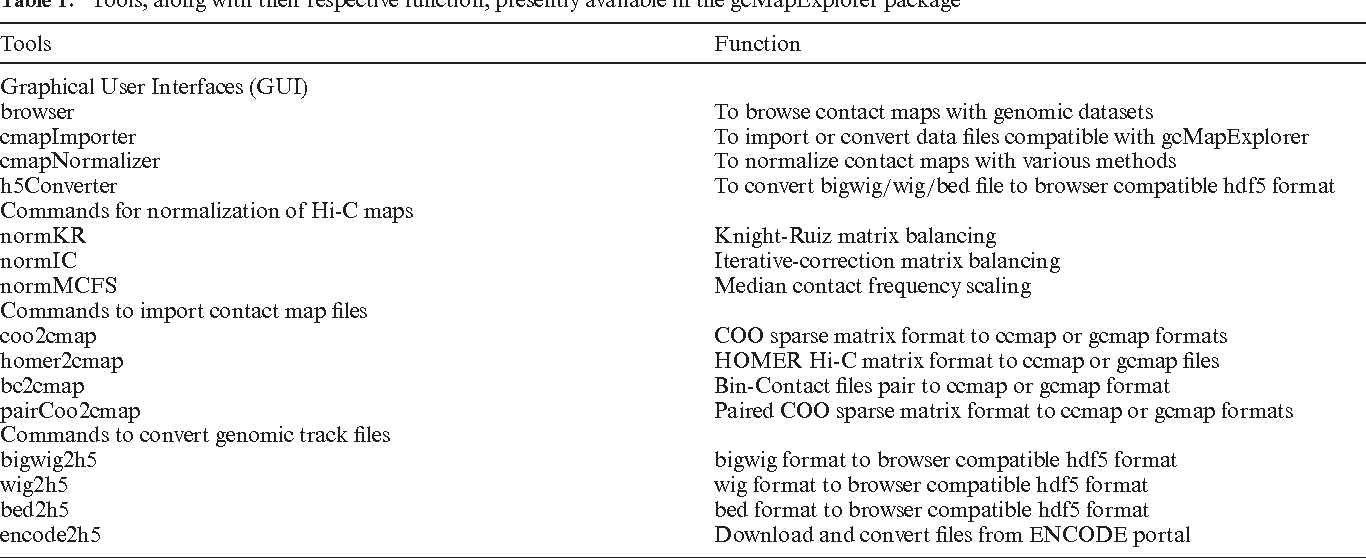Table 1 from Genome contact map explorer: a platform for the ... on description map, memory map, development map, problem map, hypothesis map, dilation map, secant map, inverse map, symptom map, regression map, integral map, relation map, heredity map, organelle map, process map, delineation map, origin map, ergonomics map, property map, arbitrary map,