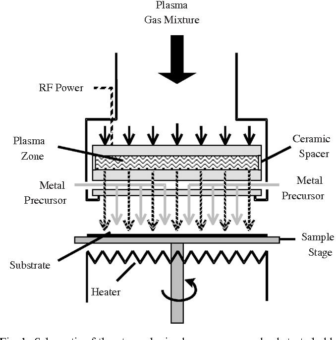 Plasma-enhanced chemical vapor deposition of zinc oxide at