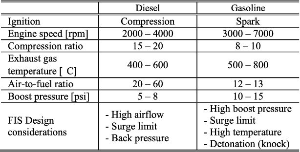 Table III from Overview of Electric Turbocharger and