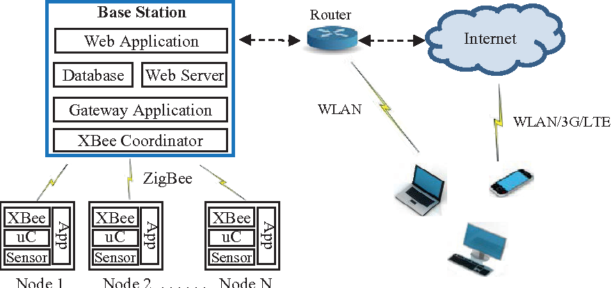 Figure 1 from Wireless Sensor Network System Design Using