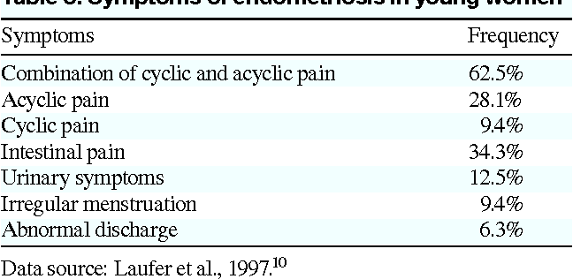 [PDF] Dysmenorrhea and Endometriosis in Young Women ...