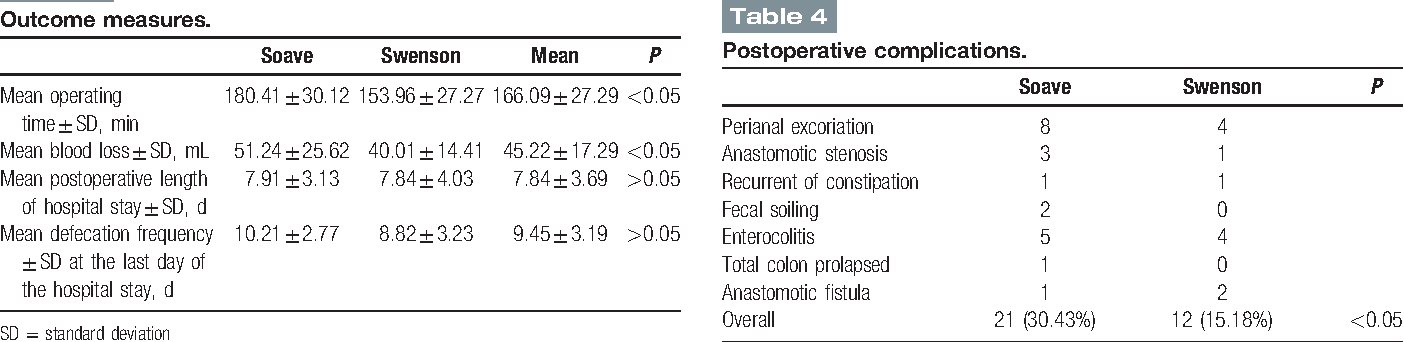 Figure 1 from Transanal pullthrough Soave and Swenson