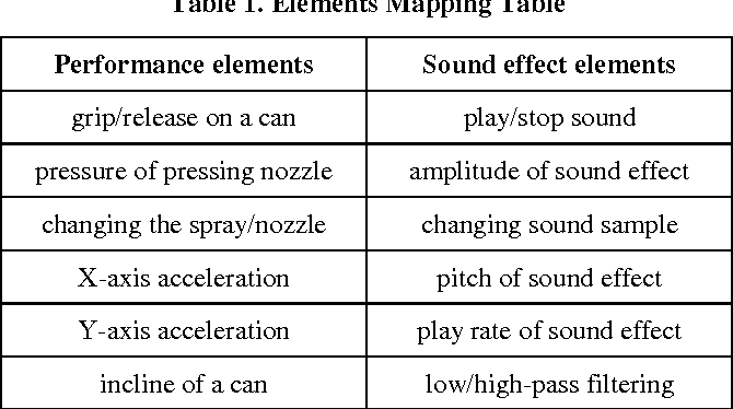 PDF] Sound Spray - can-shaped sound effect device - Semantic