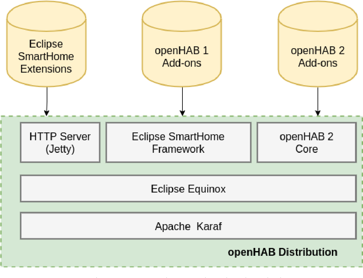 Figure 1 from Securing openHAB Smart Home through User